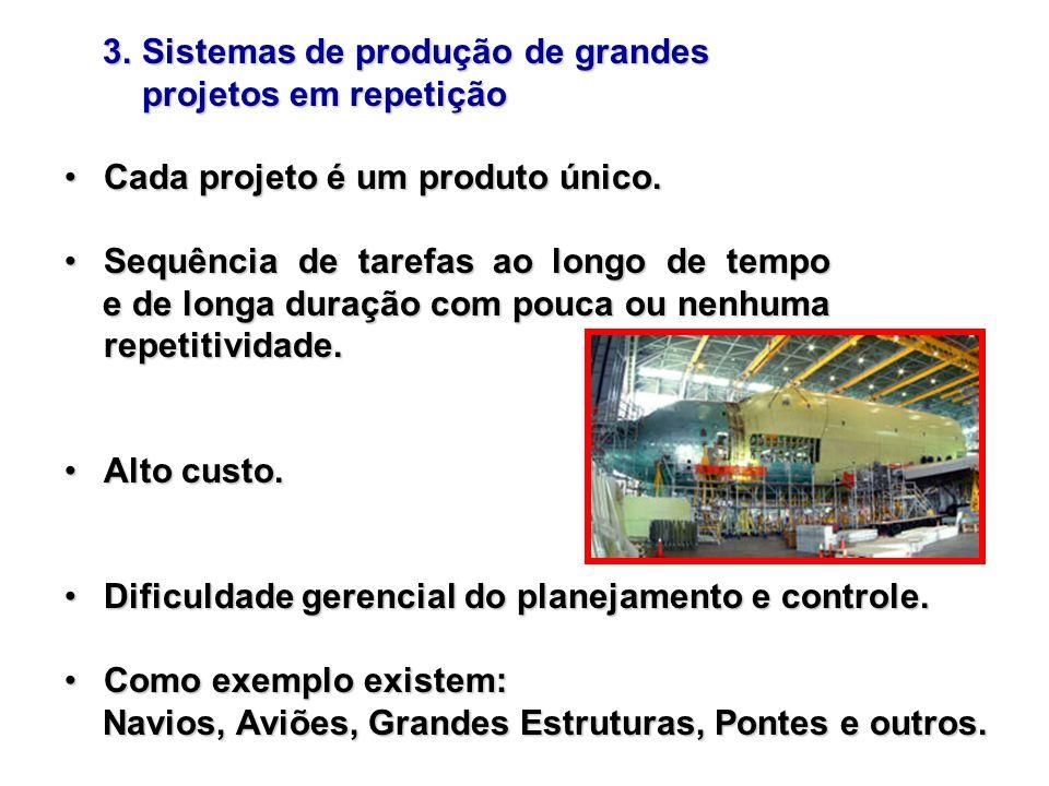 3. Sistemas de produção de grandes 3. Sistemas de produção de grandes projetos em repetição projetos em repetição Cada projeto é um produto único.Cada