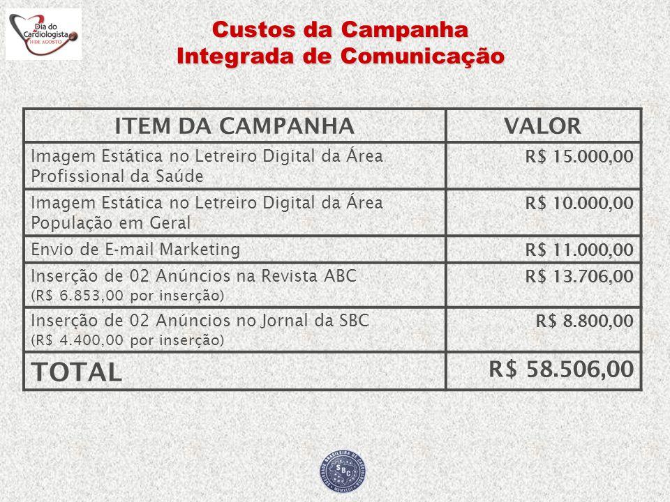 Custos da Campanha Integrada de Comunicação ITEM DA CAMPANHAVALOR Imagem Estática no Letreiro Digital da Área Profissional da Saúde R$ 15.000,00 Image