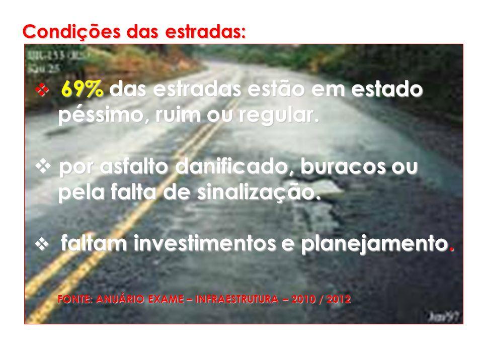Condições das estradas: 69% das estradas estão em estado 69% das estradas estão em estado péssimo, ruim ou regular. péssimo, ruim ou regular. por asfa