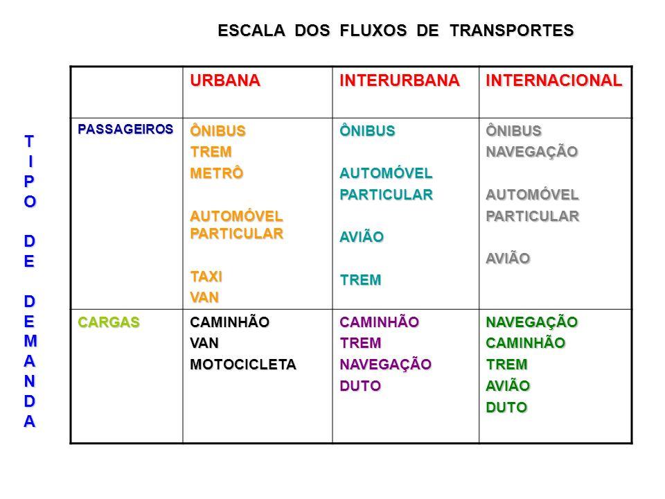 ESCALA DOS FLUXOS DE TRANSPORTES URBANAINTERURBANAINTERNACIONAL PASSAGEIROSÔNIBUSTREMMETRÔ AUTOMÓVEL PARTICULAR TAXIVANÔNIBUSAUTOMÓVELPARTICULARAVIÃOT