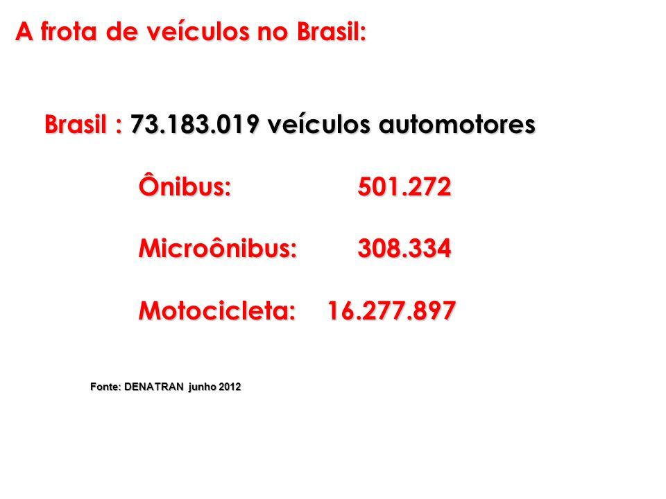 A frota de veículos no Brasil: Brasil : 73.183.019 veículos automotores Brasil : 73.183.019 veículos automotores Ônibus: 501.272 Ônibus: 501.272 Micro