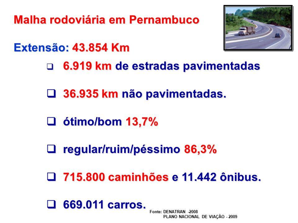 Malha rodoviária em Pernambuco Extensão: 43.854 Km 6.919 km de estradas pavimentadas 6.919 km de estradas pavimentadas 36.935 km não pavimentadas. 36.