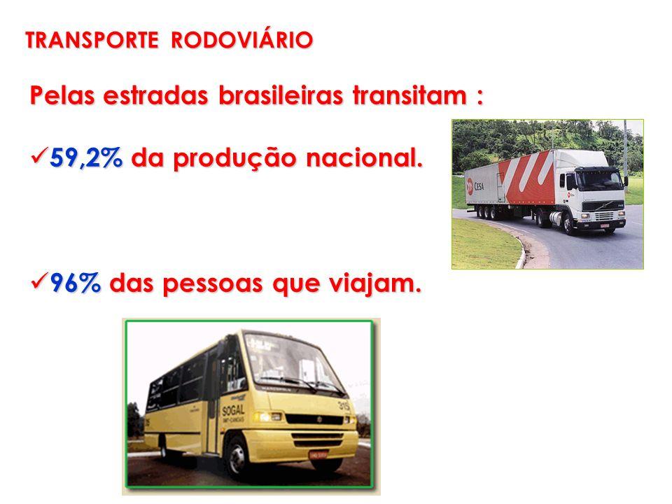 TRANSPORTE RODOVIÁRIO Pelas estradas brasileiras transitam : 59,2% da produção nacional. 59,2% da produção nacional. 96% das pessoas que viajam. 96% d