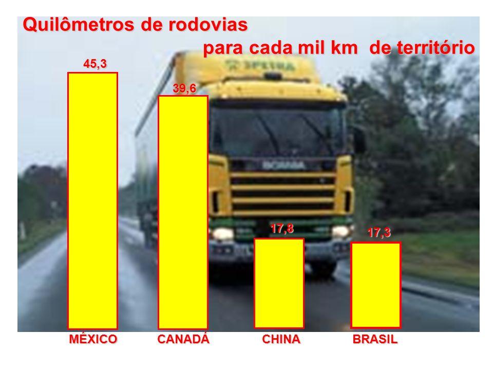 Quilômetros de rodovias para cada mil km de território para cada mil km de território 45,3 39,6 17,8 17,3 MÉXICOCANADÁCHINABRASIL
