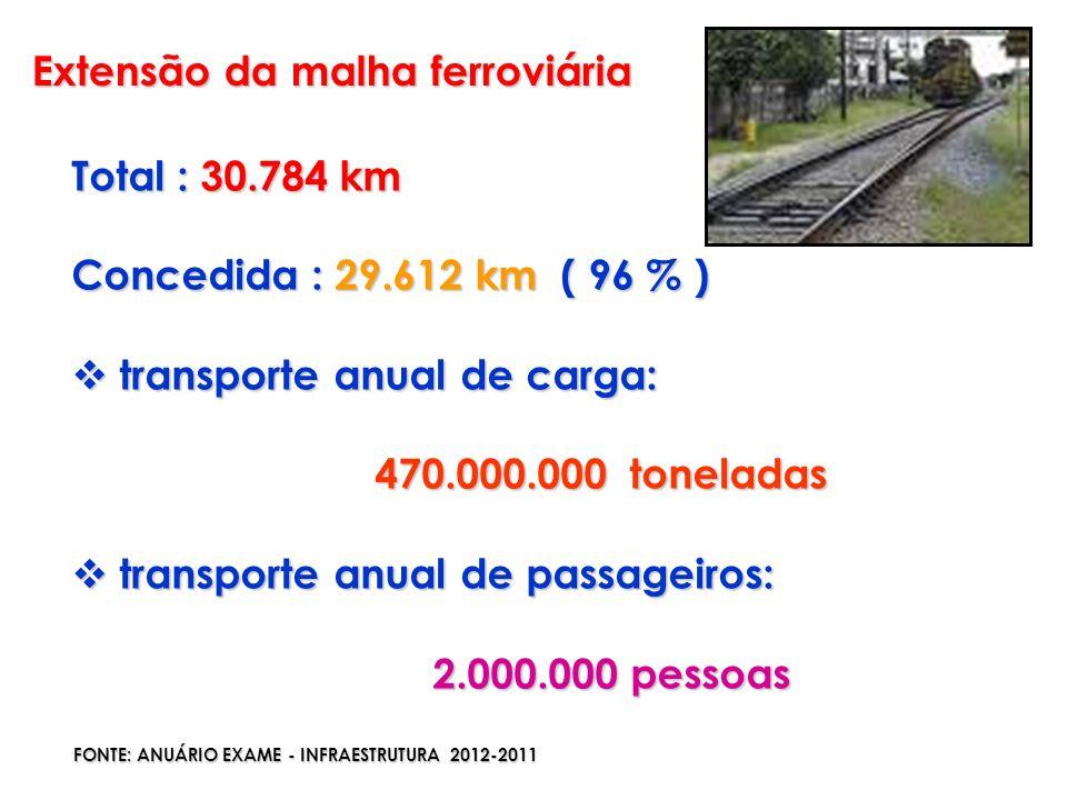 Extensão da malha ferroviária Total : 30.784 km Concedida : 29.612 km ( 96 % ) transporte anual de carga: transporte anual de carga: 470.000.000 tonel