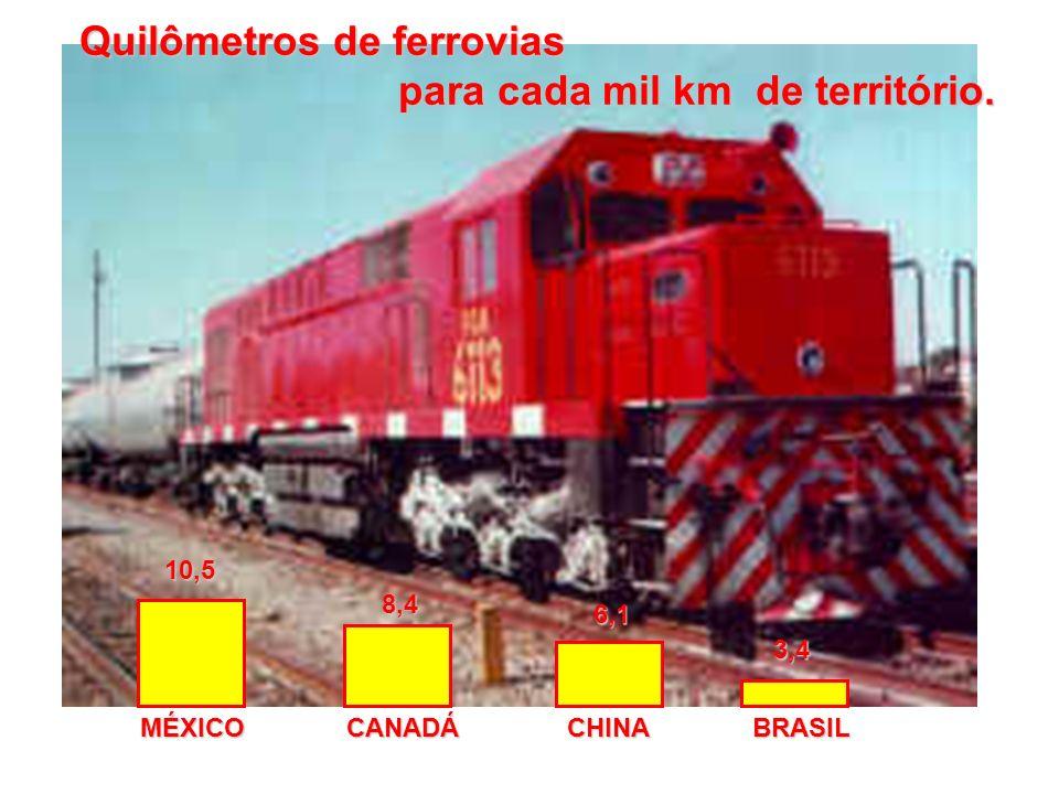 MÉXICOCANADÁCHINABRASIL 10,5 8,4 6,1 3,4 Quilômetros de ferrovias para cada mil km de território. para cada mil km de território.