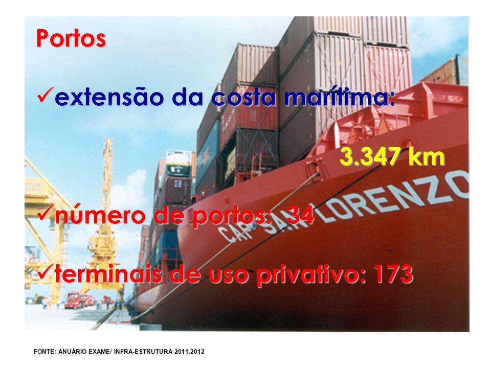 Portos extensão da costa marítima: extensão da costa marítima: 3.347 km 3.347 km número de portos: 34 número de portos: 34 terminais de uso privativo: