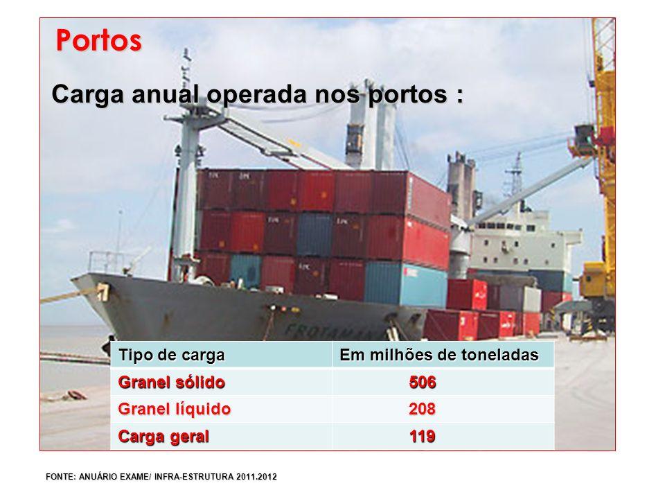 Carga anual operada nos portos : Portos FONTE: ANUÁRIO EXAME/ INFRA-ESTRUTURA 2011.2012 Tipo de carga Em milhões de toneladas Granel sólido 506 Granel