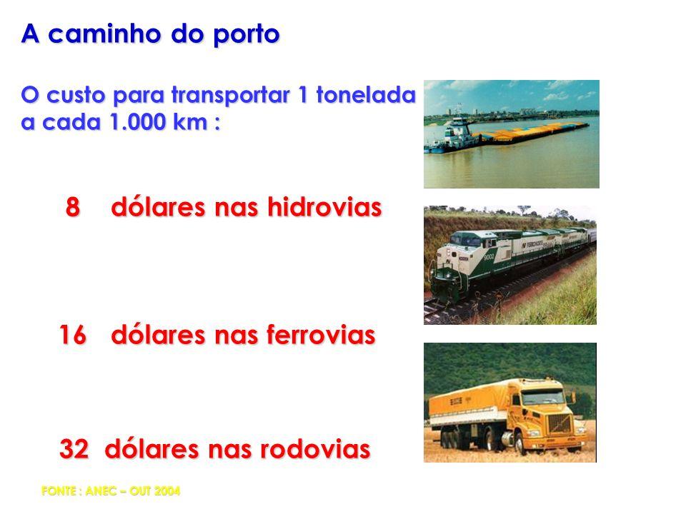 A caminho do porto O custo para transportar 1 tonelada a cada 1.000 km : 8 dólares nas hidrovias 8 dólares nas hidrovias 16 dólares nas ferrovias 16 d
