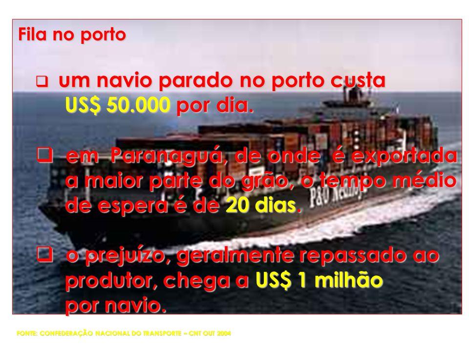 um navio parado no porto custa um navio parado no porto custa US$ 50.000 por dia. US$ 50.000 por dia. em Paranaguá, de onde é exportada em Paranaguá,