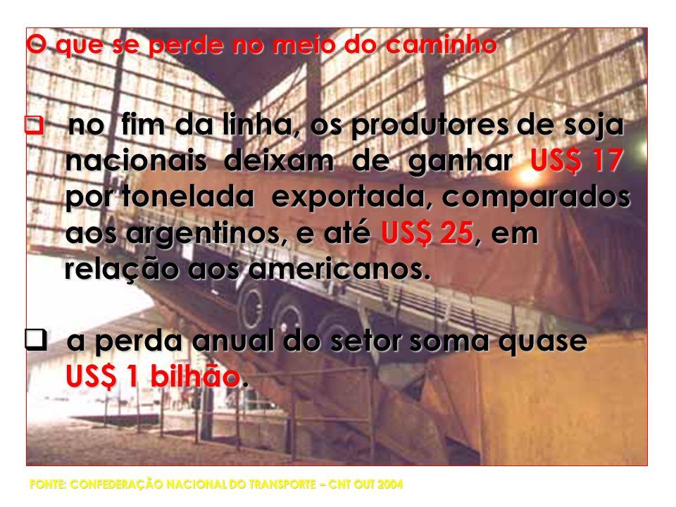 no fim da linha, os produtores de soja no fim da linha, os produtores de soja nacionais deixam de ganhar US$ 17 nacionais deixam de ganhar US$ 17 por