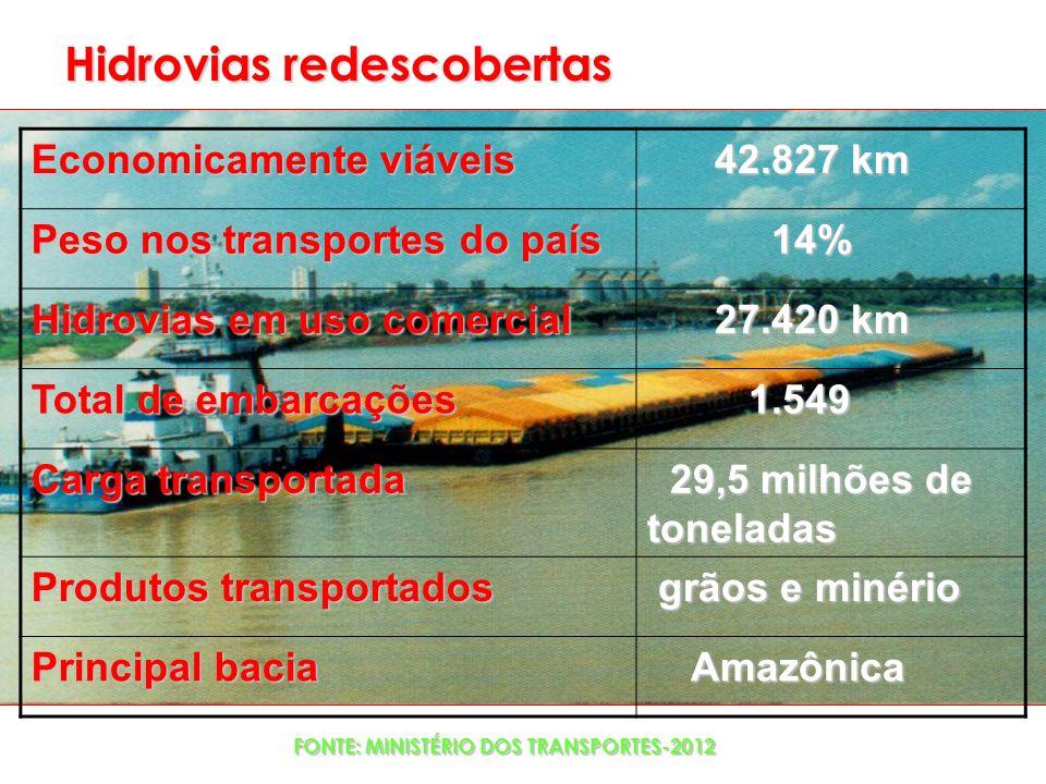 Economicamente viáveis 42.827 km 42.827 km Peso nos transportes do país 14% 14% Hidrovias em uso comercial 27.420 km 27.420 km Total de embarcações 1.