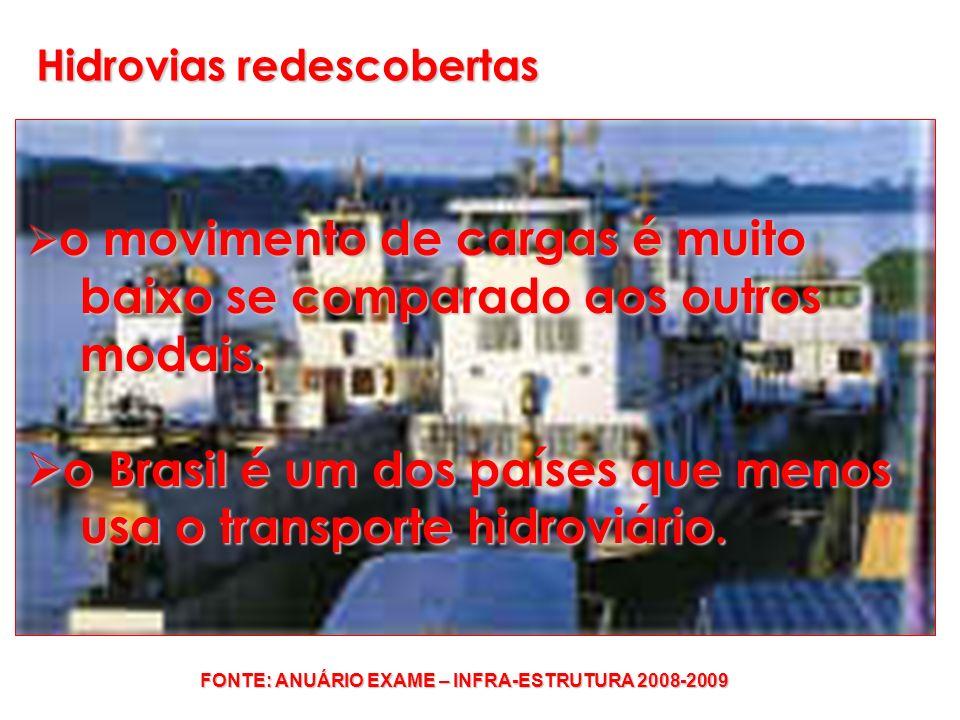 o movimento de cargas é muito o movimento de cargas é muito baixo se comparado aos outros baixo se comparado aos outros modais. modais. o Brasil é um