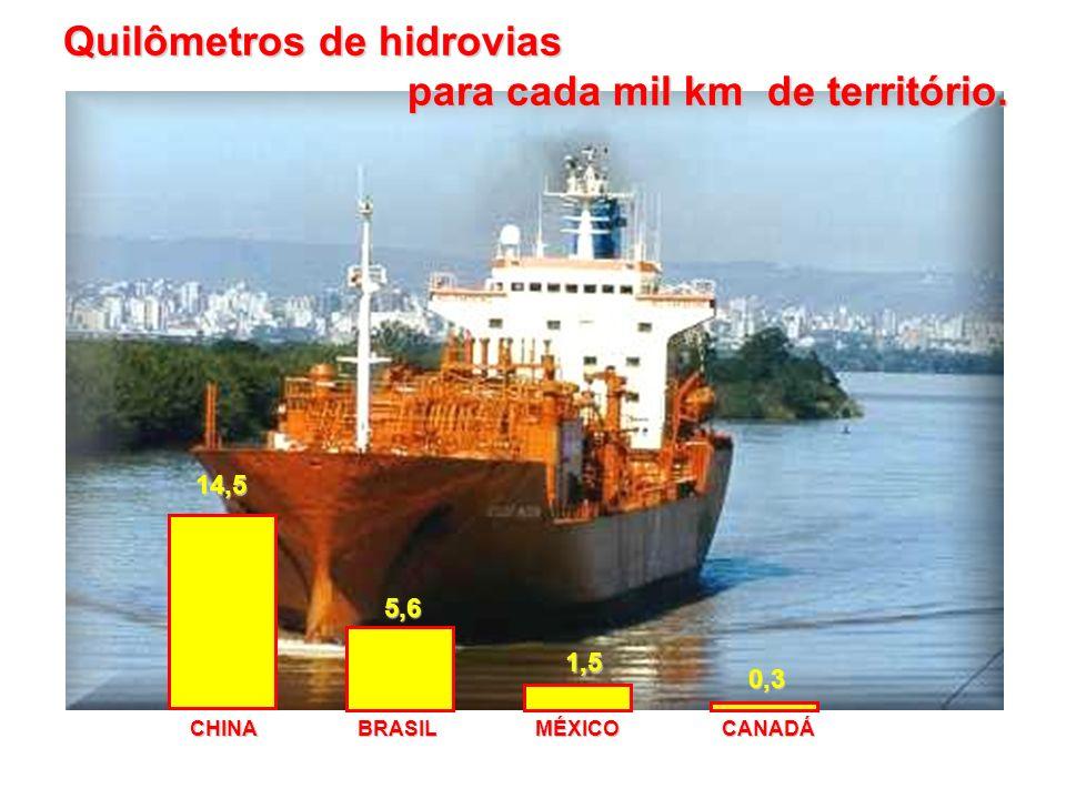 CHINABRASILMÉXICOCANADÁ 14,5 5,6 1,5 0,3 Quilômetros de hidrovias para cada mil km de território. para cada mil km de território.