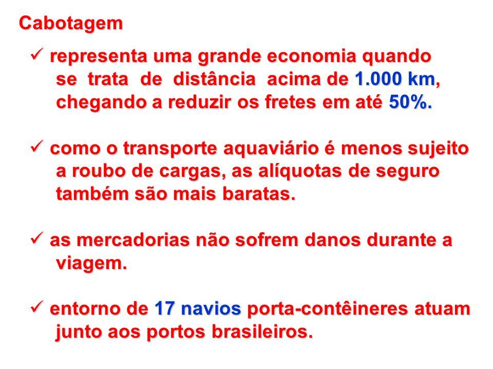 Cabotagem representa uma grande economia quando representa uma grande economia quando se trata de distância acima de 1.000 km, se trata de distância a