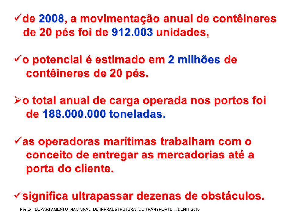 de 2008, a movimentação anual de contêineres de 2008, a movimentação anual de contêineres de 20 pés foi de 912.003 unidades, de 20 pés foi de 912.003