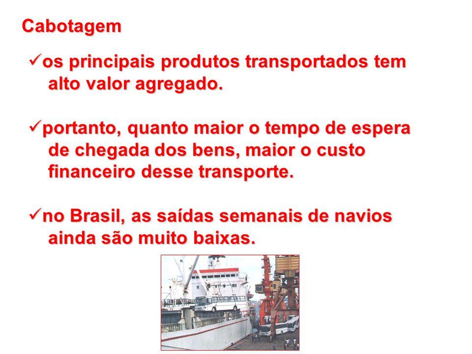 os principais produtos transportados tem os principais produtos transportados tem alto valor agregado. alto valor agregado. portanto, quanto maior o t