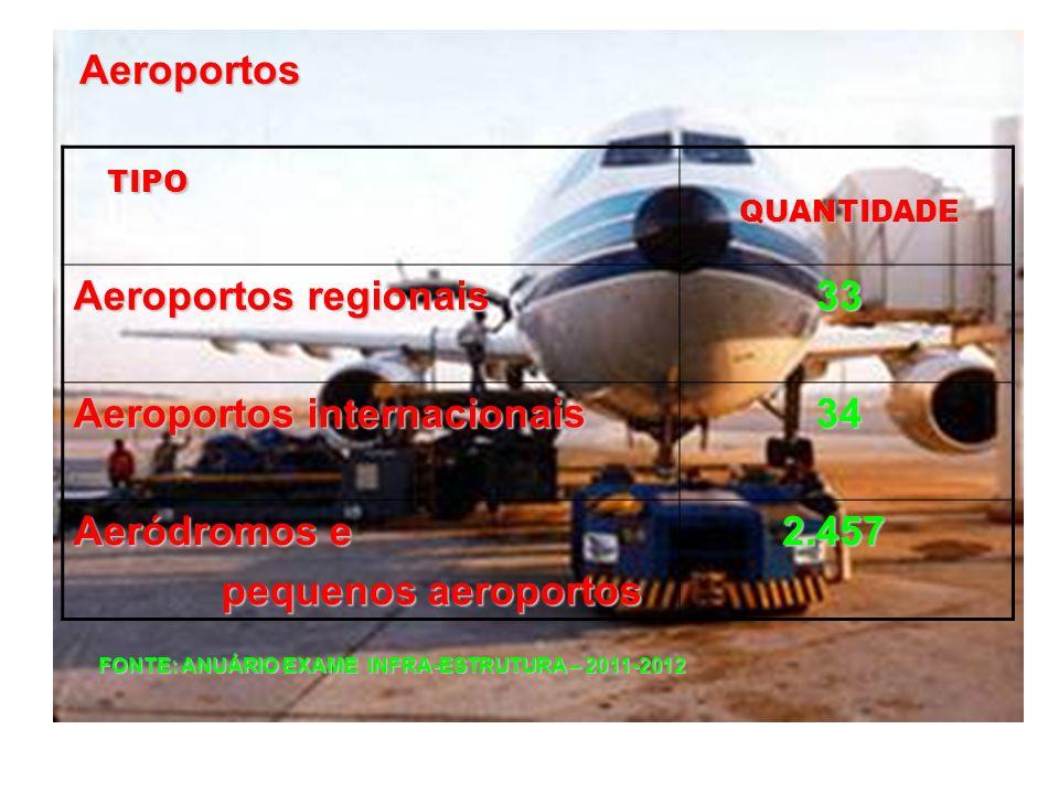 FONTE: ANUÁRIO EXAME INFRA-ESTRUTURA – 2011-2012 TIPO QUANTIDADE QUANTIDADE Aeroportos regionais 33 Aeroportos internacionais 34 Aeródromos e pequenos