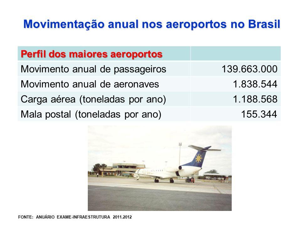Perfil dos maiores aeroportos Movimento anual de passageiros 139.663.000 Movimento anual de aeronaves 1.838.544 Carga aérea (toneladas por ano) 1.188.