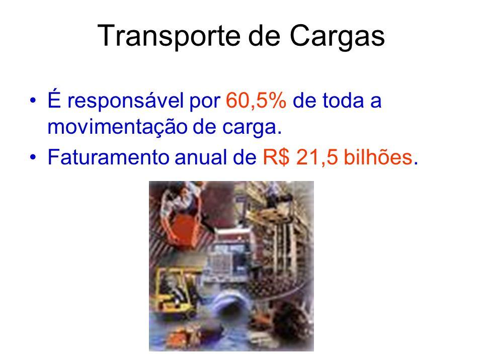 Transporte de Cargas É responsável por 60,5% de toda a movimentação de carga. Faturamento anual de R$ 21,5 bilhões.