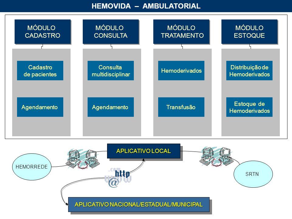 HEMOVIDA – AMBULATORIAL MÓDULO TRATAMENTO MÓDULO TRATAMENTO MÓDULO CADASTRO MÓDULO CADASTRO MÓDULO CONSULTA MÓDULO CONSULTA Cadastro de pacientes Agendamento MÓDULO ESTOQUE MÓDULO ESTOQUE Consulta multidisciplinar Agendamento Hemoderivados Transfusão Distribuição de Hemoderivados Estoque de Hemoderivados APLICATIVO LOCAL APLICATIVO NACIONAL/ESTADUAL/MUNICIPAL HEMORREDE SRTN