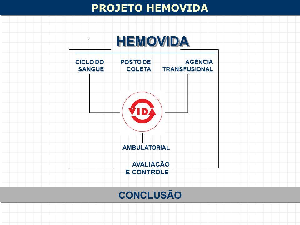 PROJETO HEMOVIDA CONCLUSÃO CICLO DO SANGUE POSTO DE COLETAAGÊNCIATRANSFUSIONAL AVALIAÇÃO E CONTROLE HEMOVIDAHEMOVIDA AMBULATORIAL