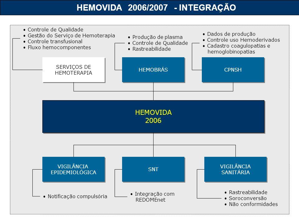 HEMOVIDA 2006 HEMOVIDA 2006 SERVIÇOS DE HEMOTERAPIA SERVIÇOS DE HEMOTERAPIA VIGILÂNCIA EPIDEMIOLÓGICA VIGILÂNCIA EPIDEMIOLÓGICA VIGILÂNCIA SANITÁRIA VIGILÂNCIA SANITÁRIA CPNSH HEMOBRÁS SNT Rastreabilidade Soroconversão Não conformidades Controle de Qualidade Gestão do Serviço de Hemoterapia Controle transfusional Fluxo hemocomponentes Dados de produção Controle uso Hemoderivados Cadastro coagulopatias e hemoglobinopatias Produção de plasma Controle de Qualidade Rastreabilidade Notificação compulsória Integração com REDOMEnet HEMOVIDA 2006/2007 - INTEGRAÇÃO