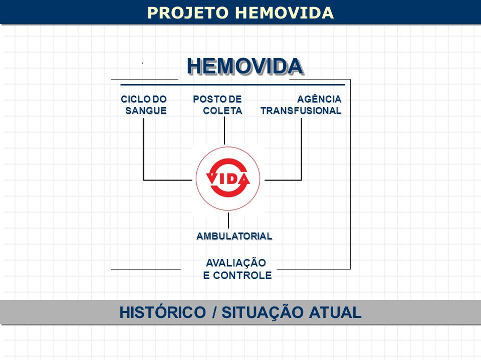 PROJETO HEMOVIDA HISTÓRICO / SITUAÇÃO ATUAL CICLO DO SANGUE POSTO DE COLETAAGÊNCIATRANSFUSIONAL AVALIAÇÃO E CONTROLE HEMOVIDAHEMOVIDA AMBULATORIAL