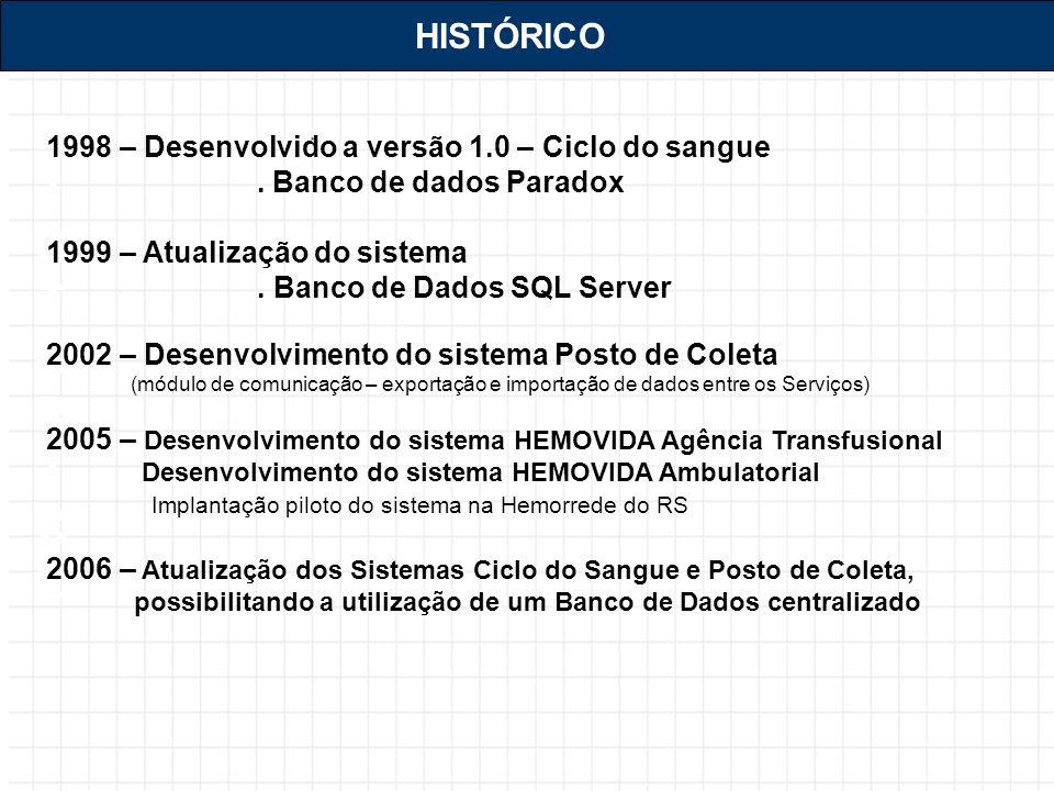 HISTÓRICOHISTÓRICO HISTÓRICO 1998 – Desenvolvido a versão 1.0 – Ciclo do sangue.