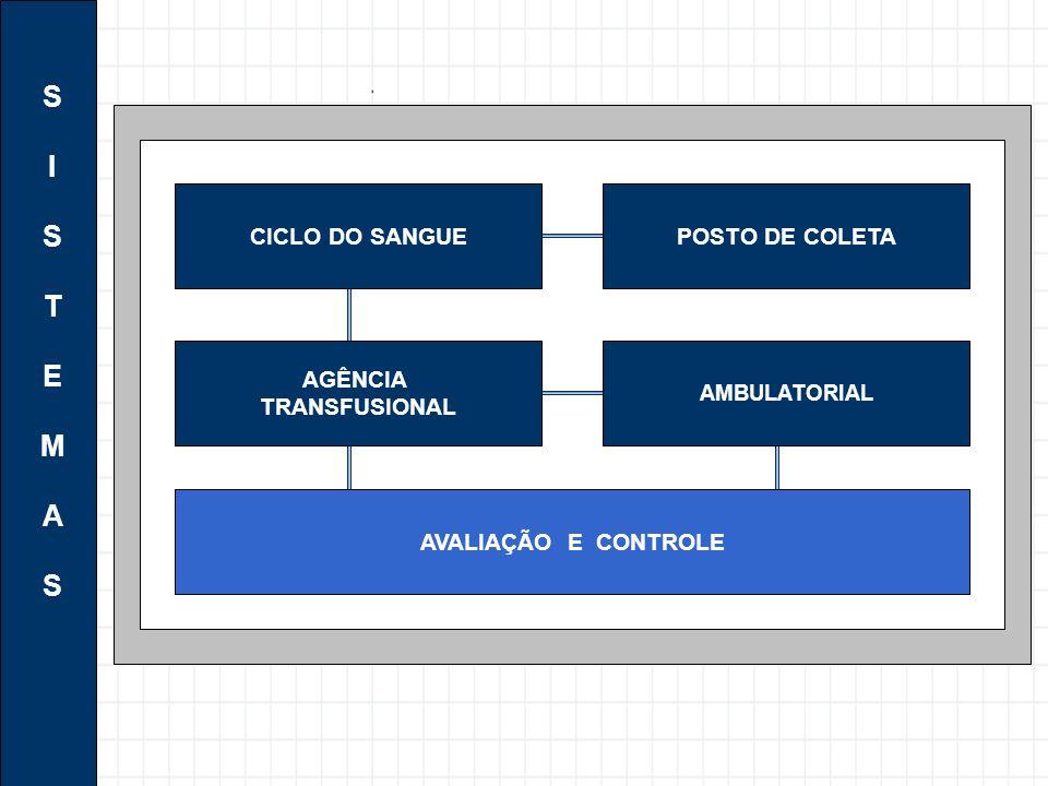 SISTEMASSISTEMAS CICLO DO SANGUE AGÊNCIA TRANSFUSIONAL POSTO DE COLETA AMBULATORIAL AVALIAÇÃO E CONTROLE