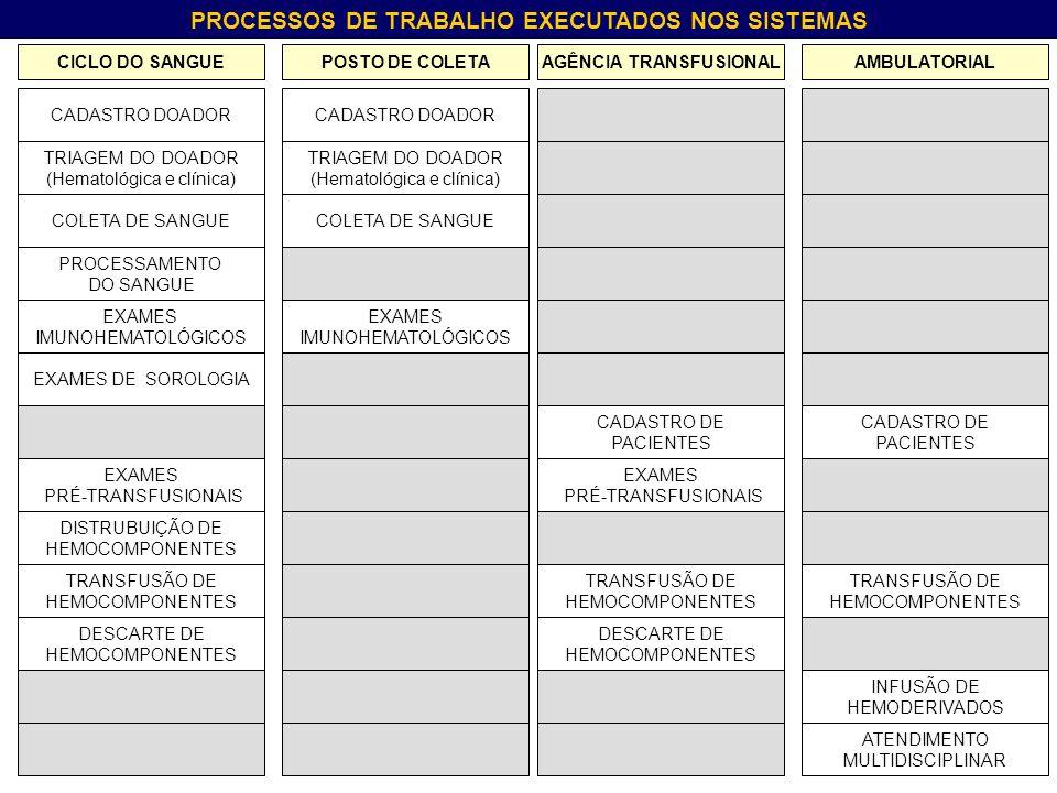 PROCESSOS DE TRABALHO EXECUTADOS NOS SISTEMAS CICLO DO SANGUEPOSTO DE COLETAAGÊNCIA TRANSFUSIONALAMBULATORIAL CADASTRO DOADOR TRIAGEM DO DOADOR (Hematológica e clínica) COLETA DE SANGUE PROCESSAMENTO DO SANGUE EXAMES IMUNOHEMATOLÓGICOS EXAMES DE SOROLOGIA EXAMES PRÉ-TRANSFUSIONAIS DISTRUBUIÇÃO DE HEMOCOMPONENTES TRANSFUSÃO DE HEMOCOMPONENTES DESCARTE DE HEMOCOMPONENTES CADASTRO DOADOR COLETA DE SANGUE EXAMES IMUNOHEMATOLÓGICOS EXAMES PRÉ-TRANSFUSIONAIS TRANSFUSÃO DE HEMOCOMPONENTES DESCARTE DE HEMOCOMPONENTES TRANSFUSÃO DE HEMOCOMPONENTES INFUSÃO DE HEMODERIVADOS ATENDIMENTO MULTIDISCIPLINAR CADASTRO DE PACIENTES CADASTRO DE PACIENTES TRIAGEM DO DOADOR (Hematológica e clínica)