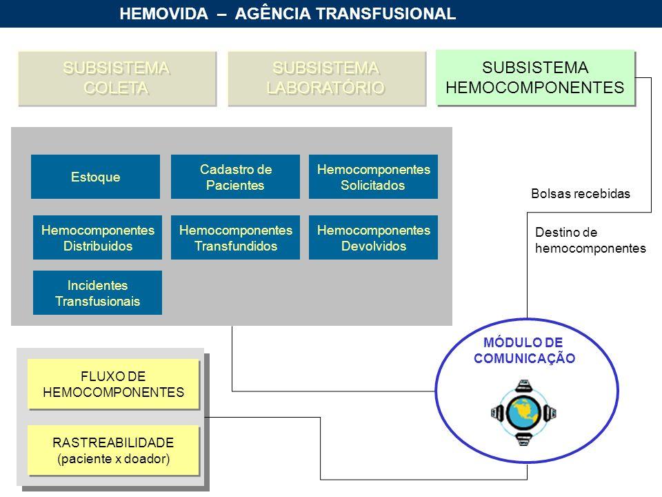 HEMOVIDA – AGÊNCIA TRANSFUSIONAL SUBSISTEMA HEMOCOMPONENTES SUBSISTEMA HEMOCOMPONENTES SUBSISTEMA COLETA SUBSISTEMA COLETA SUBSISTEMA LABORATÓRIO SUBSISTEMA LABORATÓRIO Estoque Cadastro de Pacientes Hemocomponentes Solicitados Hemocomponentes Distribuidos Hemocomponentes Transfundidos Hemocomponentes Devolvidos Incidentes Transfusionais MÓDULO DE COMUNICAÇÃO RASTREABILIDADE (paciente x doador) RASTREABILIDADE (paciente x doador) FLUXO DE HEMOCOMPONENTES FLUXO DE HEMOCOMPONENTES Destino de hemocomponentes Bolsas recebidas