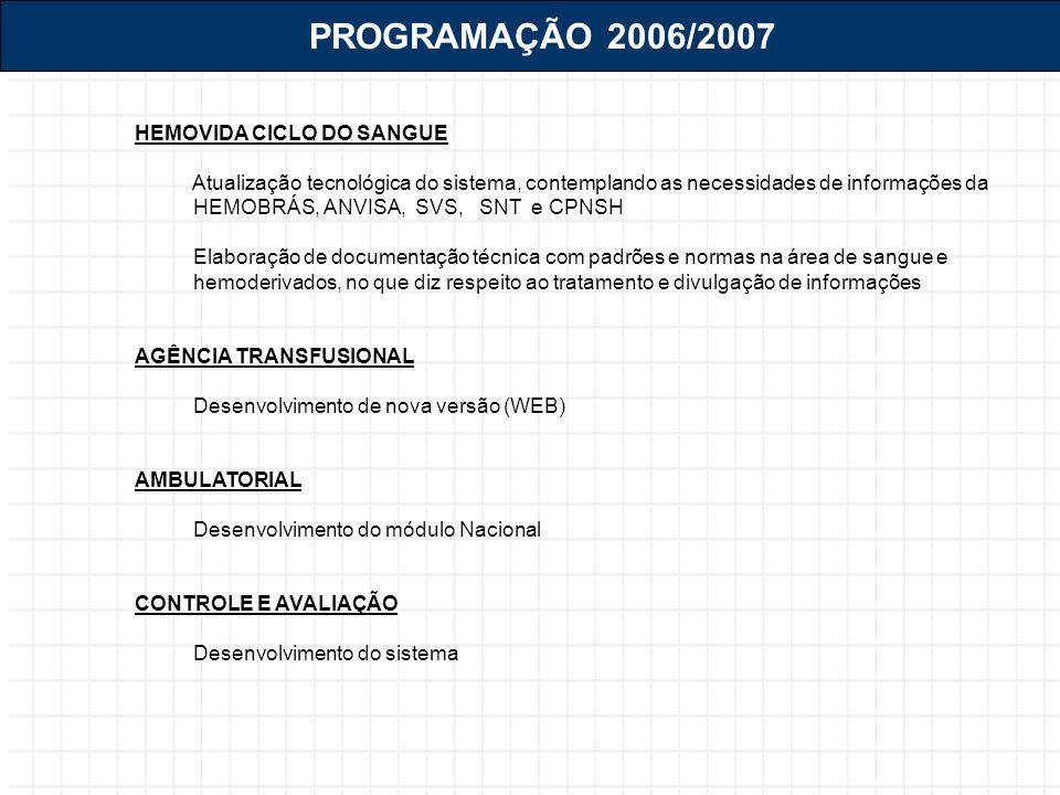 PROGRAMAÇÃO 2006/2007 HEMOVIDA CICLO DO SANGUE Atualização tecnológica do sistema, contemplando as necessidades de informações da HEMOBRÁS, ANVISA, SVS, SNT e CPNSH Elaboração de documentação técnica com padrões e normas na área de sangue e hemoderivados, no que diz respeito ao tratamento e divulgação de informações AGÊNCIA TRANSFUSIONAL Desenvolvimento de nova versão (WEB) AMBULATORIAL Desenvolvimento do módulo Nacional CONTROLE E AVALIAÇÃO Desenvolvimento do sistema
