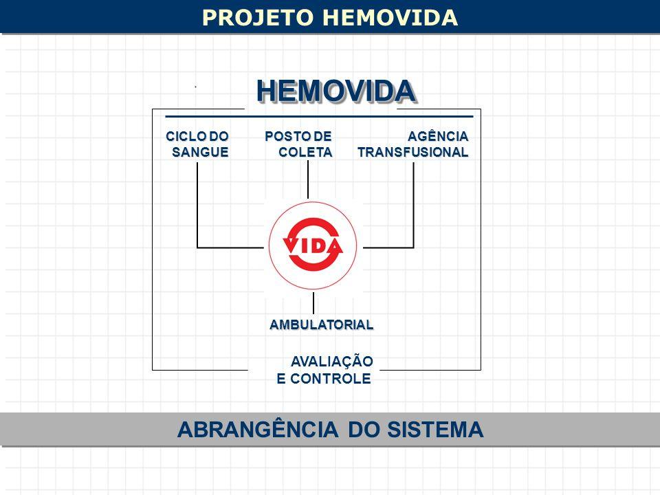 PROJETO HEMOVIDA ABRANGÊNCIA DO SISTEMA CICLO DO SANGUE POSTO DE COLETAAGÊNCIATRANSFUSIONAL AVALIAÇÃO E CONTROLE HEMOVIDAHEMOVIDA AMBULATORIAL