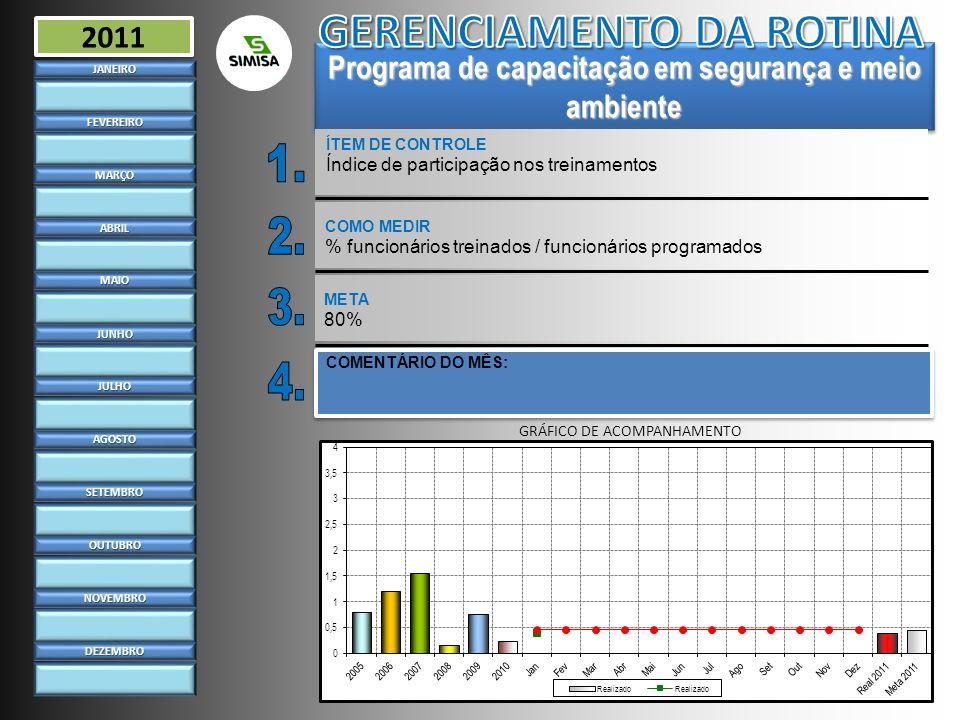 Programa de capacitação em segurança e meio ambiente ÍTEM DE CONTROLE Índice de participação nos treinamentosJANEIRO FEVEREIRO MARÇO ABRIL MAIO JUNHO