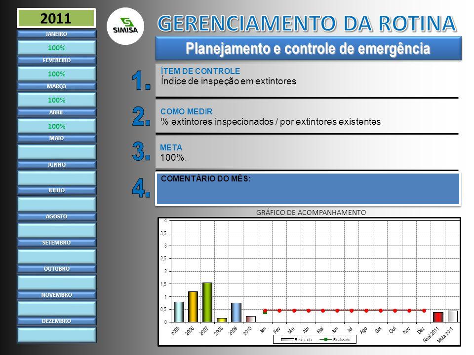 Planejamento e controle de emergência ÍTEM DE CONTROLE Índice de inspeção em extintoresJANEIRO 100% FEVEREIRO MARÇO ABRIL MAIO JUNHO JULHO AGOSTO SETE