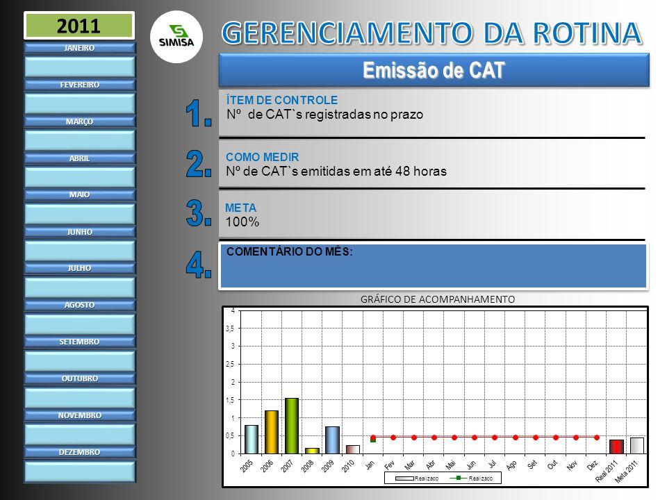 Emissão de CAT ÍTEM DE CONTROLE Nº de CAT`s registradas no prazoJANEIRO FEVEREIRO MARÇO ABRIL MAIO JUNHO JULHO AGOSTO SETEMBRO OUTUBRO NOVEMBRO DEZEMB