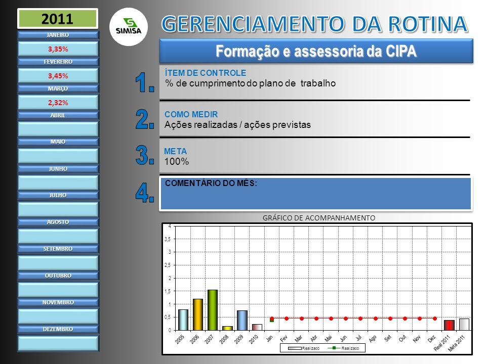 Formação e assessoria da CIPA ÍTEM DE CONTROLE % de cumprimento do plano de trabalhoJANEIRO 3,35% FEVEREIRO 3,45% MARÇO 2,32% ABRIL MAIO JUNHO JULHO A