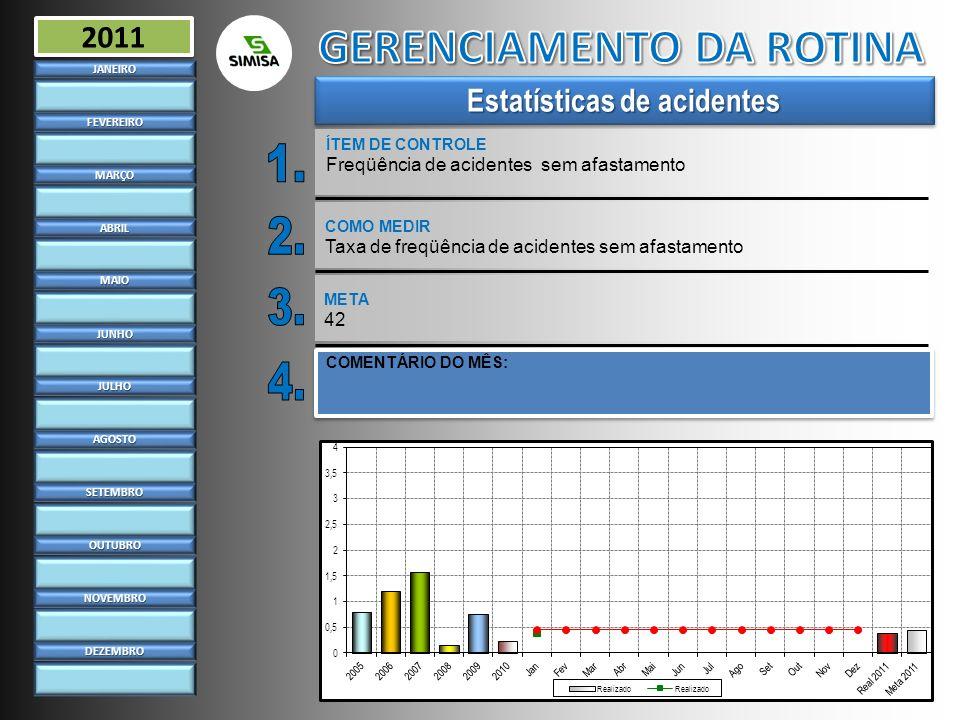 Estatísticas de acidentes ÍTEM DE CONTROLE Freqüência de acidentes sem afastamentoJANEIRO FEVEREIRO MARÇO ABRIL MAIO JUNHO JULHO AGOSTO SETEMBRO OUTUB