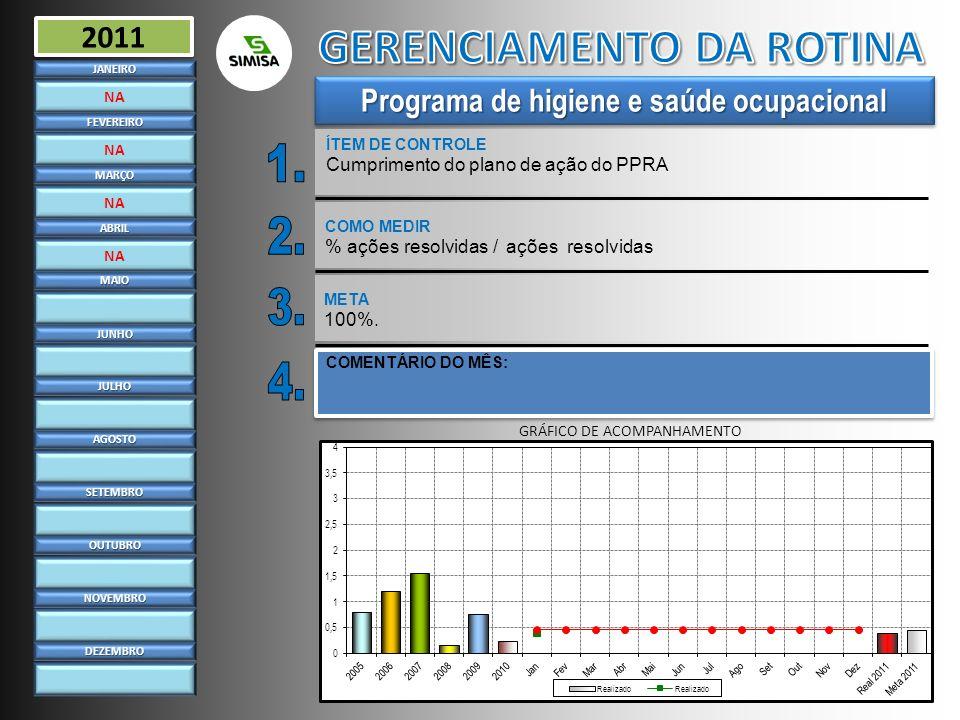 Estatísticas de acidentes ÍTEM DE CONTROLE Estatísticas elaboradas do prazoJANEIRO FEVEREIRO MARÇO ABRIL MAIO JUNHO JULHO AGOSTO SETEMBRO OUTUBRO NOVEMBRO DEZEMBRO 2011 COMO MEDIR Estatísticas elaboradas na data prevista META 5º dia COMENTÁRIO DO MÊS: