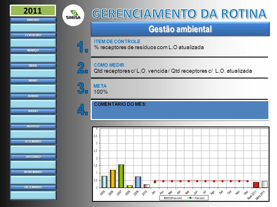Gestão ambiental ÍTEM DE CONTROLE % receptores de resíduos com L.O atualizadaJANEIRO FEVEREIRO MARÇO ABRIL MAIO JUNHO JULHO AGOSTO SETEMBRO OUTUBRO NO