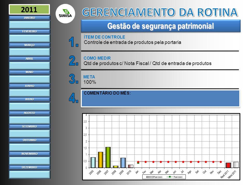 Gestão de segurança patrimonial ÍTEM DE CONTROLE Controle de entrada de produtos pela portariaJANEIRO FEVEREIRO MARÇO ABRIL MAIO JUNHO JULHO AGOSTO SE