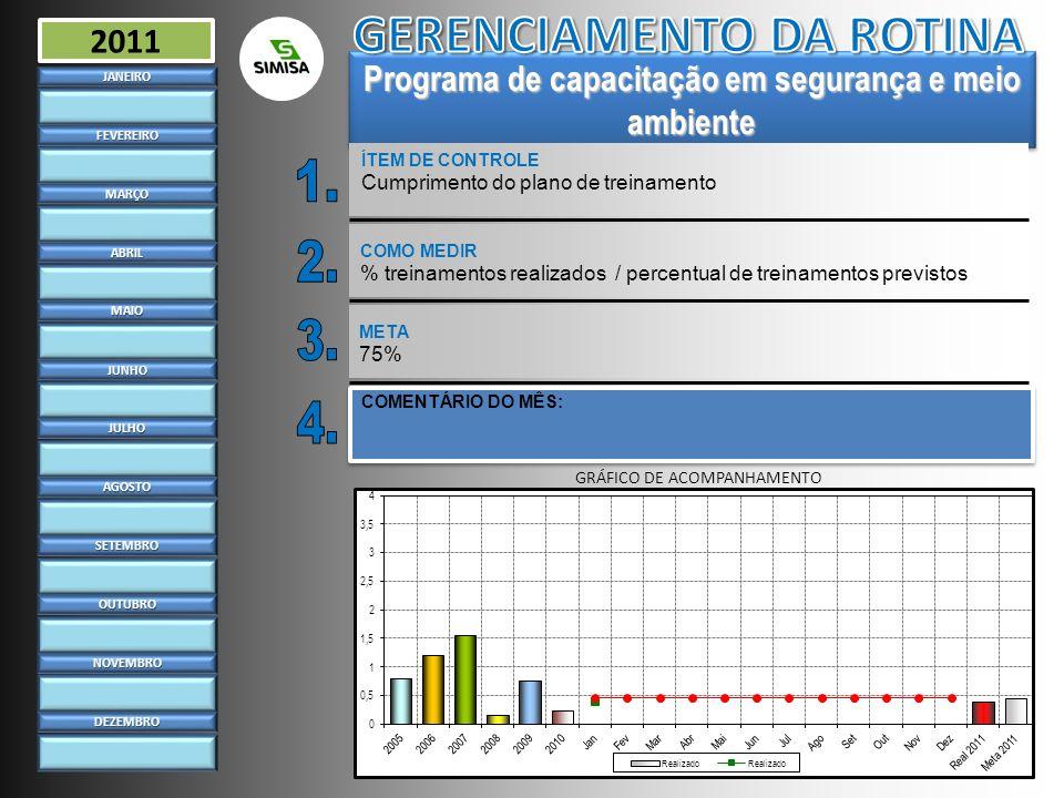 Gestão ambiental ÍTEM DE CONTROLE Licença de operação atualizadaJANEIRO FEVEREIRO MARÇO ABRIL MAIO JUNHO JULHO AGOSTO SETEMBRO OUTUBRO NOVEMBRO DEZEMBRO 2011 COMO MEDIR Licença e pendências renovadas no prazo META 100% COMENTÁRIO DO MÊS: