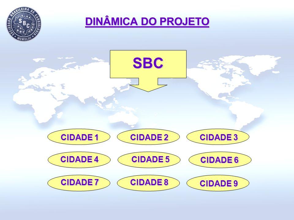 DINÂMICA DO PROJETO CIDADE 5 CIDADE 3 CIDADE 2 CIDADE 1 CIDADE 9 CIDADE 8 CIDADE 4 CIDADE 7 SBC CIDADE 6