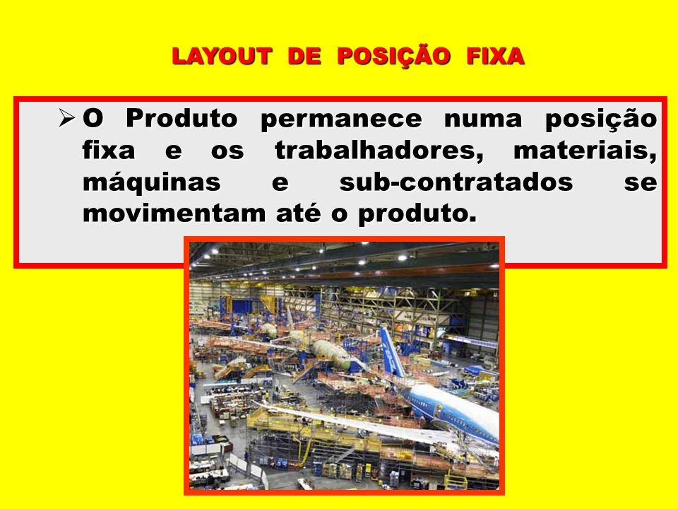 O Produto permanece numa posição fixa e os trabalhadores, materiais, máquinas e sub-contratados se movimentam até o produto. O Produto permanece numa