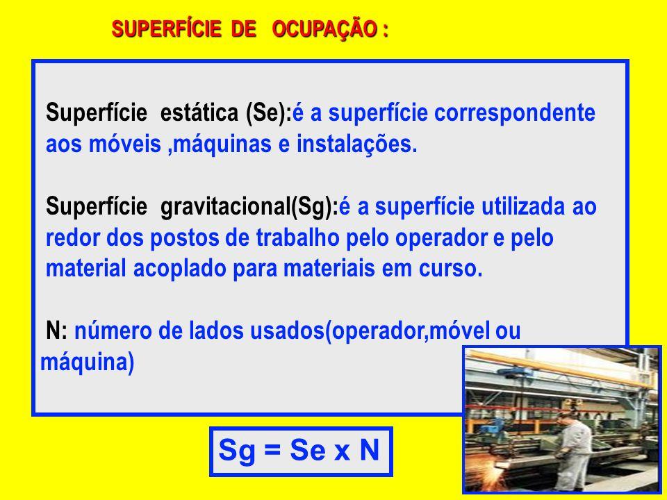 SUPERFÍCIE DE OCUPAÇÃO : Superfície estática (Se):é a superfície correspondente aos móveis,máquinas e instalações. Superfície gravitacional(Sg):é a su