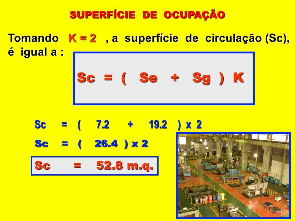 SUPERFÍCIE DE OCUPAÇÃO Tomando K = 2, a superfície de circulação (Sc), é igual a : Sc = ( Se + Sg ) K Sc = ( 7.2 + 19.2 ) x 2 Sc = ( 26.4 ) x 2 Sc = 5