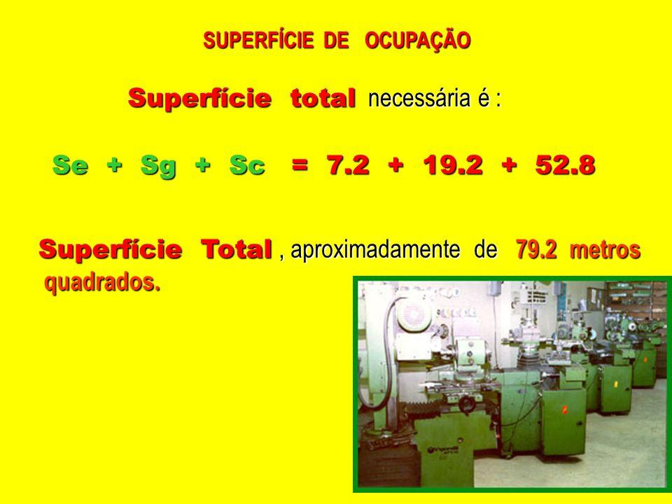 SUPERFÍCIE DE OCUPAÇÃO Superfície total necessária é : Se + Sg + Sc = 7.2 + 19.2 + 52.8 Superfície Total, aproximadamente de 79.2 metros quadrados. qu