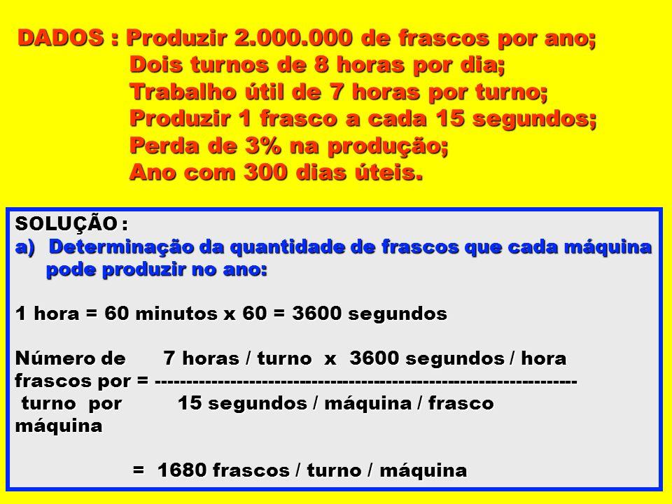 DADOS : Produzir 2.000.000 de frascos por ano; Dois turnos de 8 horas por dia; Dois turnos de 8 horas por dia; Trabalho útil de 7 horas por turno; Tra