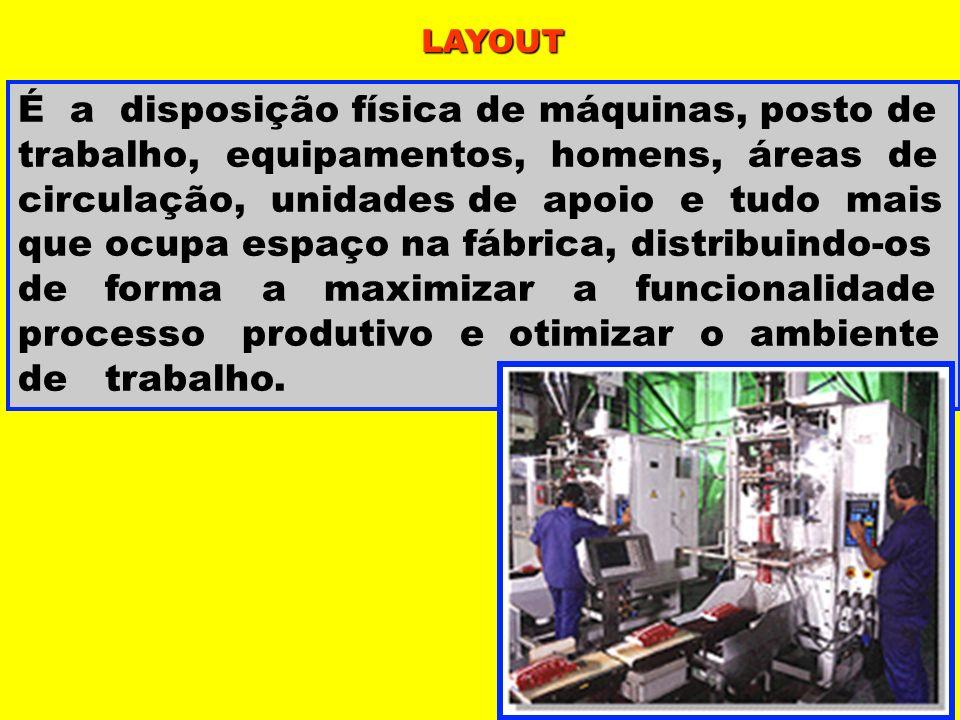LAYOUT É a disposição física de máquinas, posto de trabalho, equipamentos, homens, áreas de circulação, unidades de apoio e tudo mais que ocupa espaço